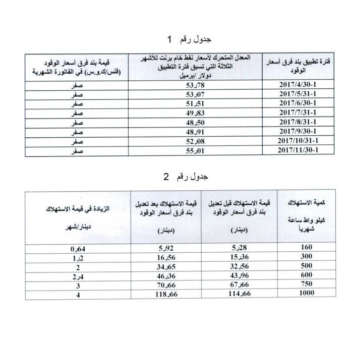 image 1 2 - ارتفاع في أسعار الكهرباء جدول وتفاصيل