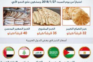 أسعار الخبز الجديدة في الأردن وباقي الدول العربية الأخرى