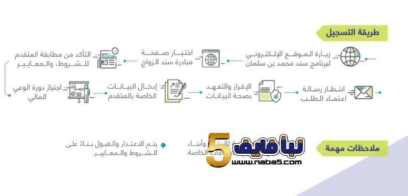 00 - طريقة التسجيل في برنامج سند للزواج وأهم شروط ومعايير القبول